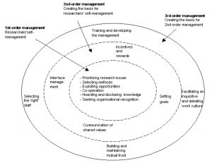 A simple platform model for research management by Ernø-Kjølhede et al. The core circle is where research is done, while the outer circles provide a platform for research.