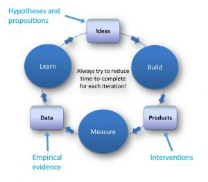 Eric Ries' lean startup circle adds iterations to empirical research.
